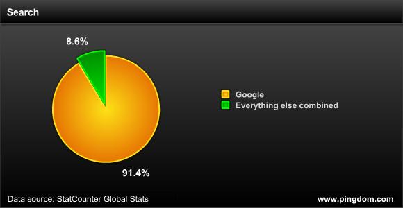 谷歌全球搜索市场份额