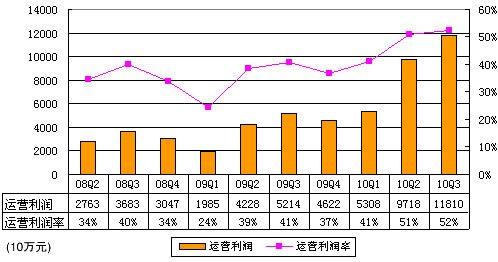 百度Q3运营利润11.81亿元 运营利润率为52%