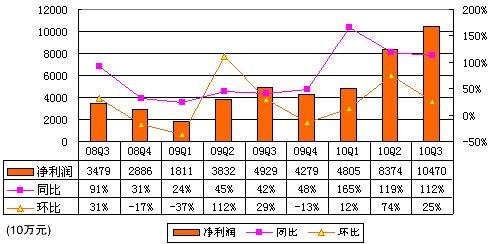 百度Q3净利润10.47亿元 同比增长112.4%